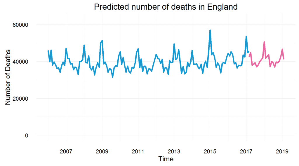 Predicted numbers of deaths in England