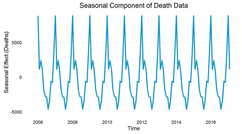 Seasonal Component of Death Data