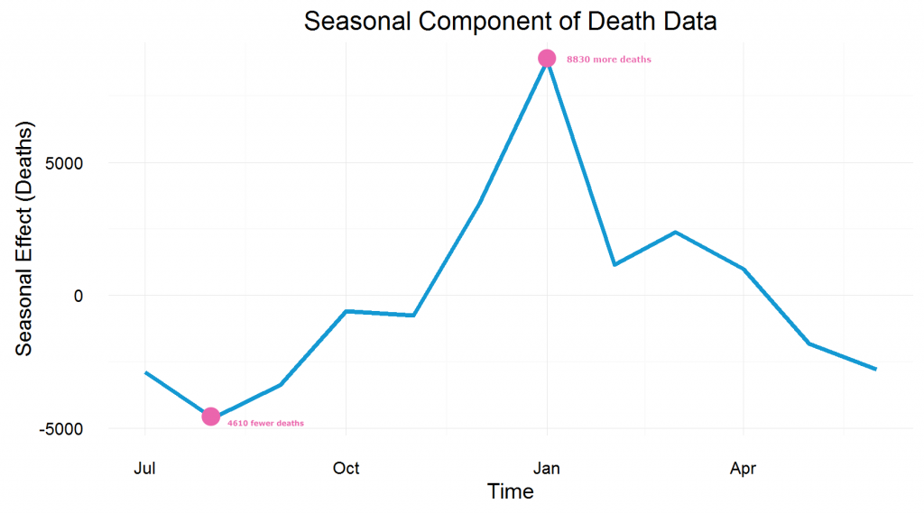 Decomposition of Death Data