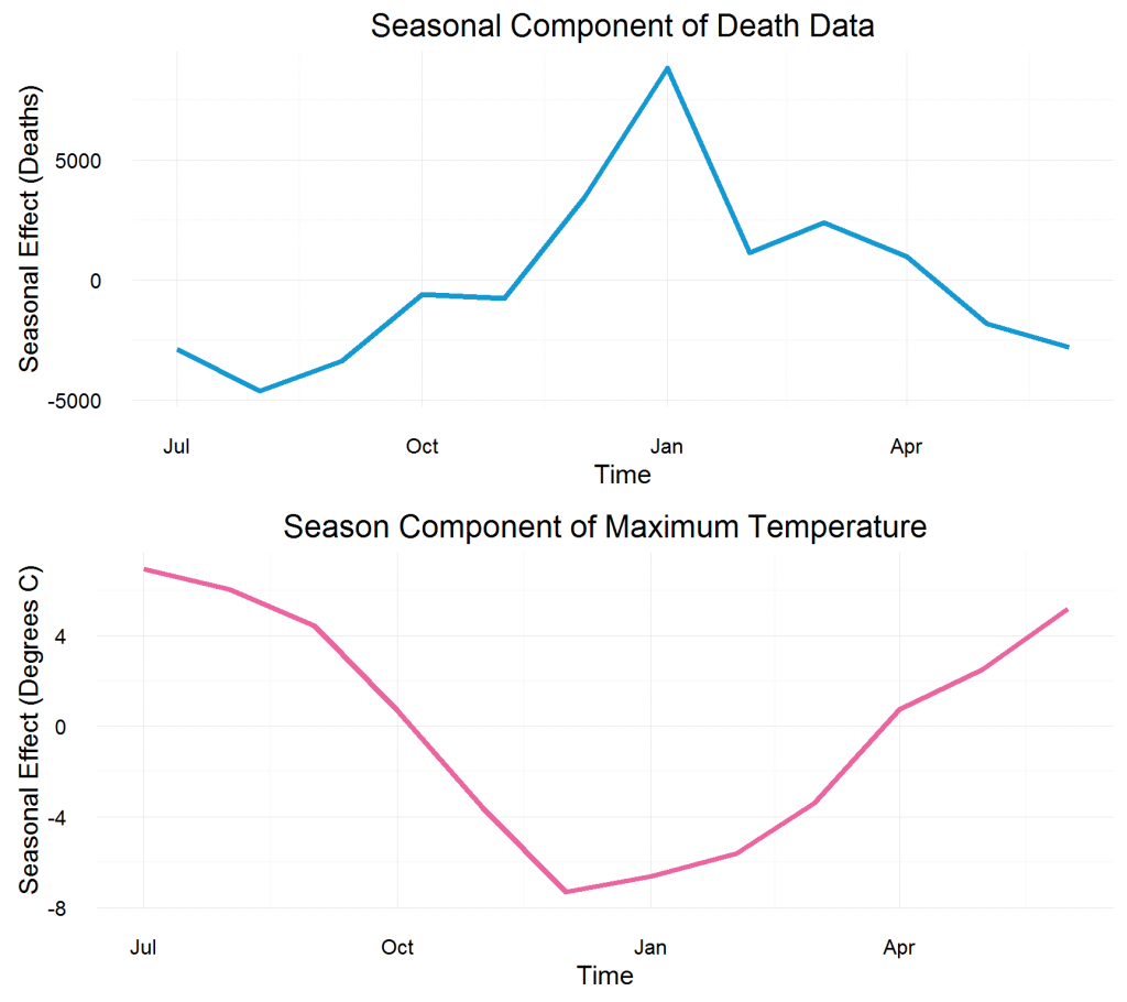 Seasonal component of death data and maximum temperature