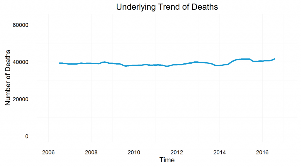 Underlying Trend of Deaths