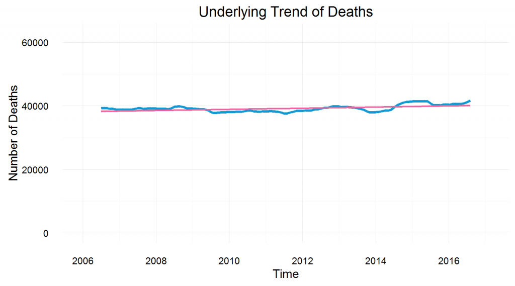Underlying trend of deaths compared with linear trend line