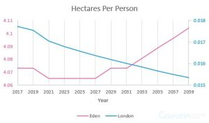 This graph shows that Eden will see an increase of hectares per person by 2039 versus London which will see a decrease