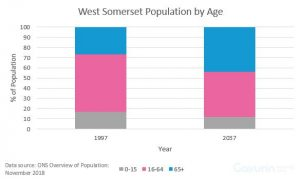 This graph shows that in 1997 there was a high level of 16-64 year olds in West Somerset compared to 2017 which shows there is a smaller percentage of 16-64 year olds and a high number of 0-15 year olds and 65+